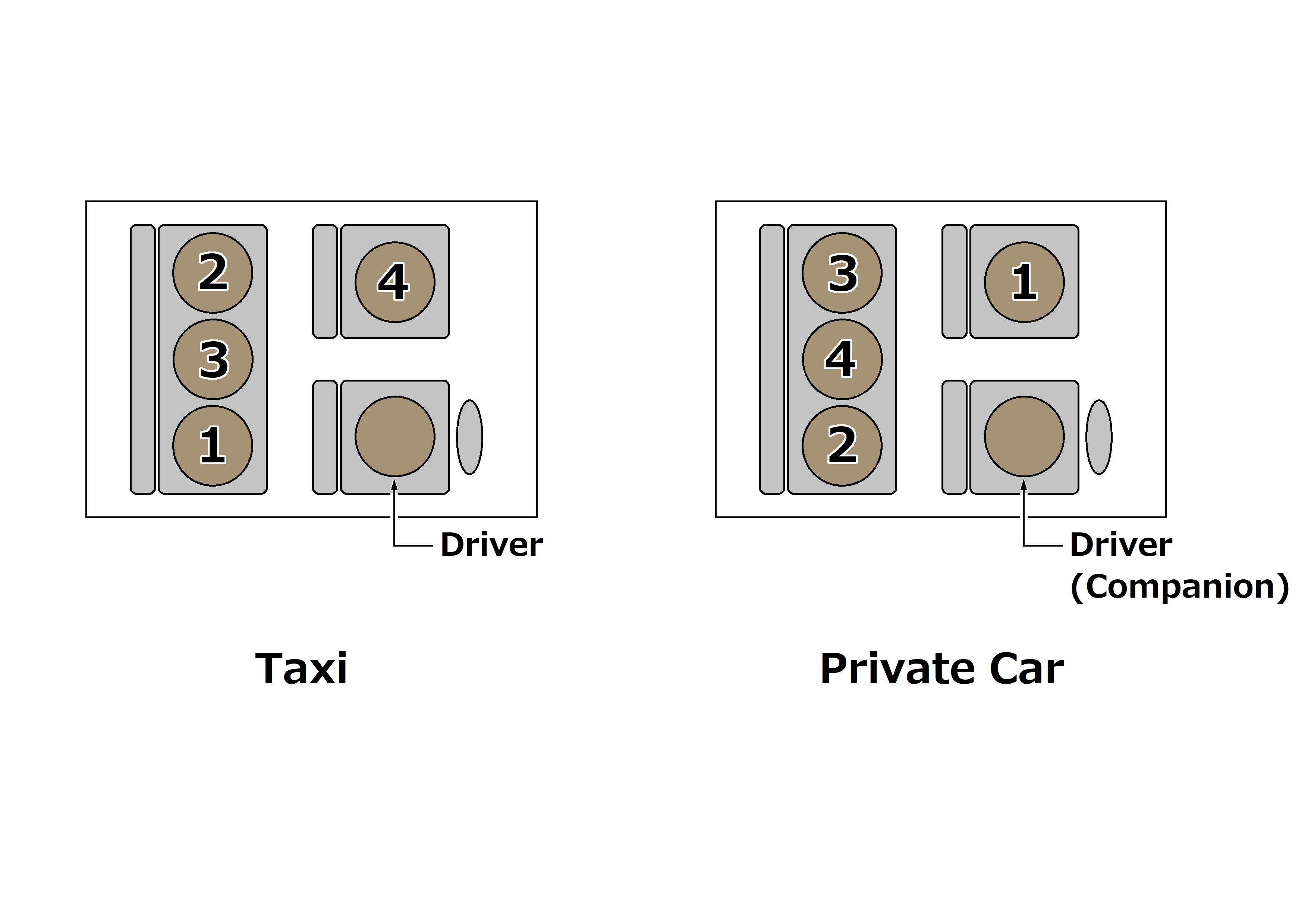 in The Car(乗用車の上座/下座)