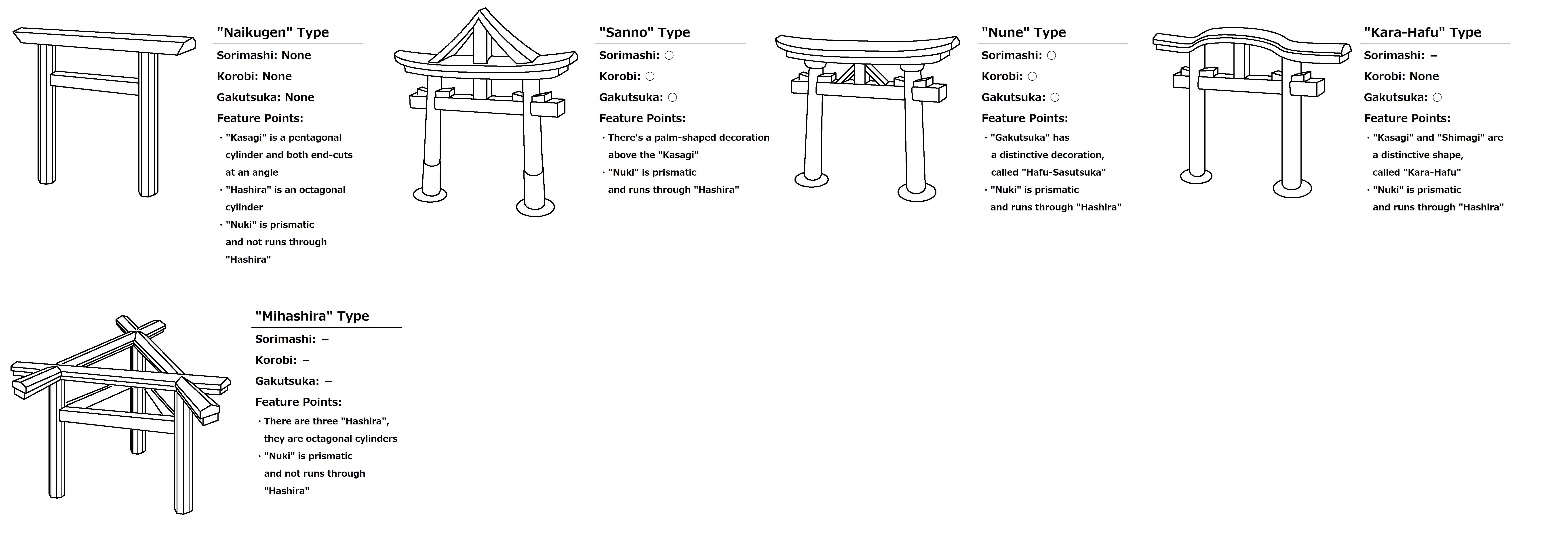 その他の鳥居の例(The Other Types Torii )