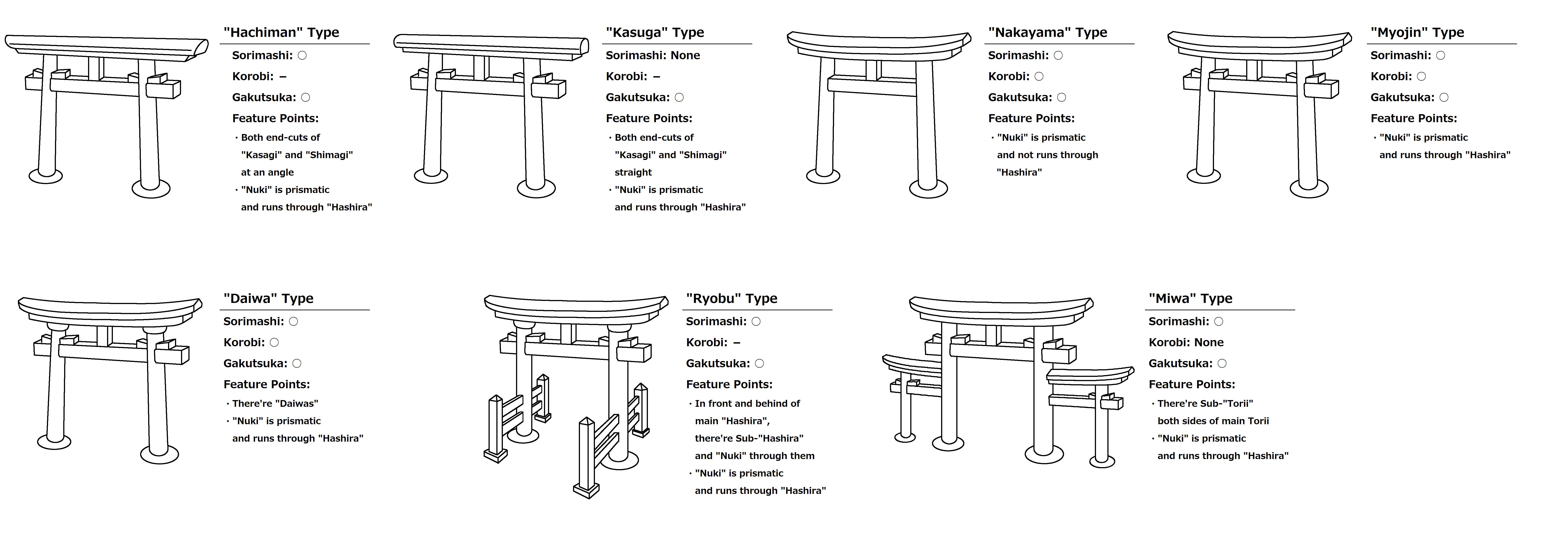 明神鳥居の例(The Types Myojin-Torii)