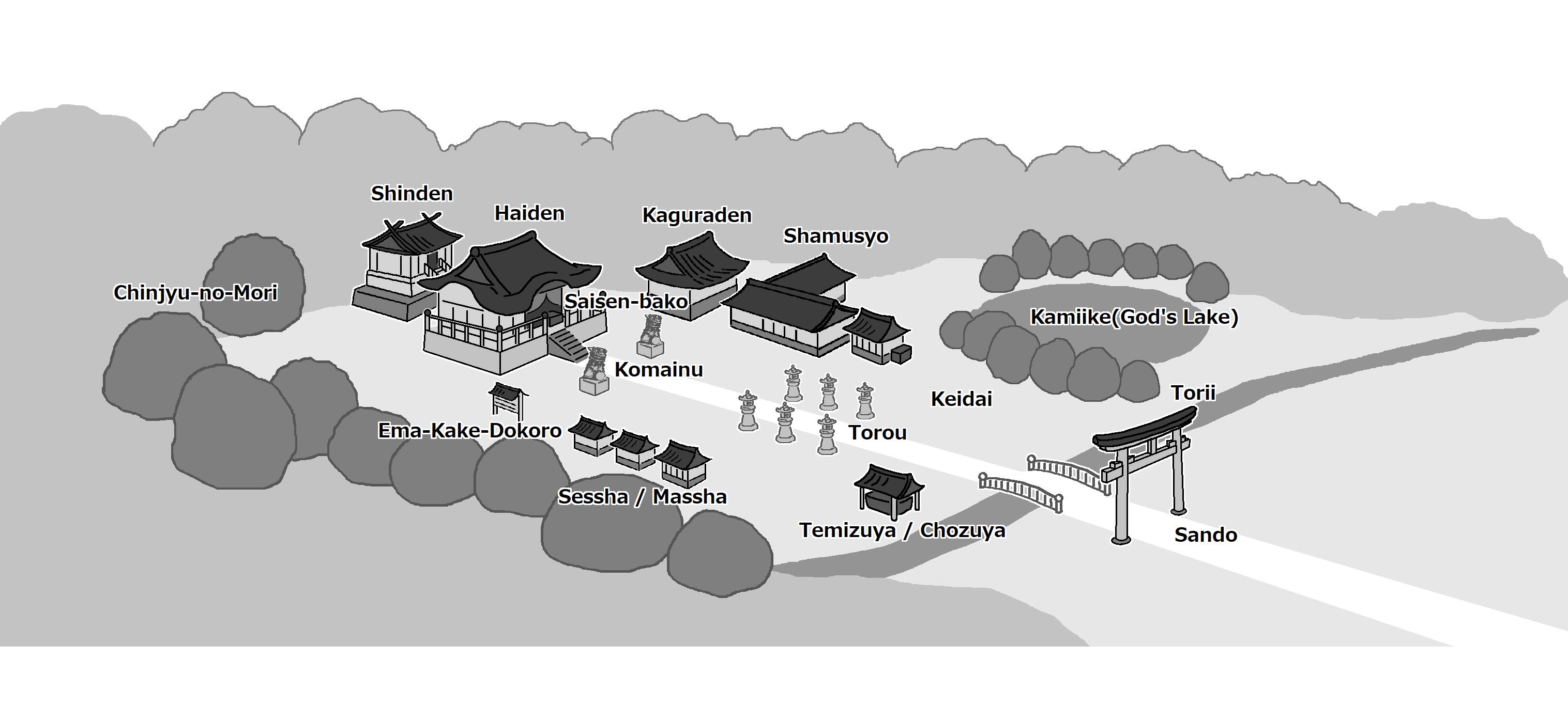 神社内の各施設(Facilities in the Shrine)