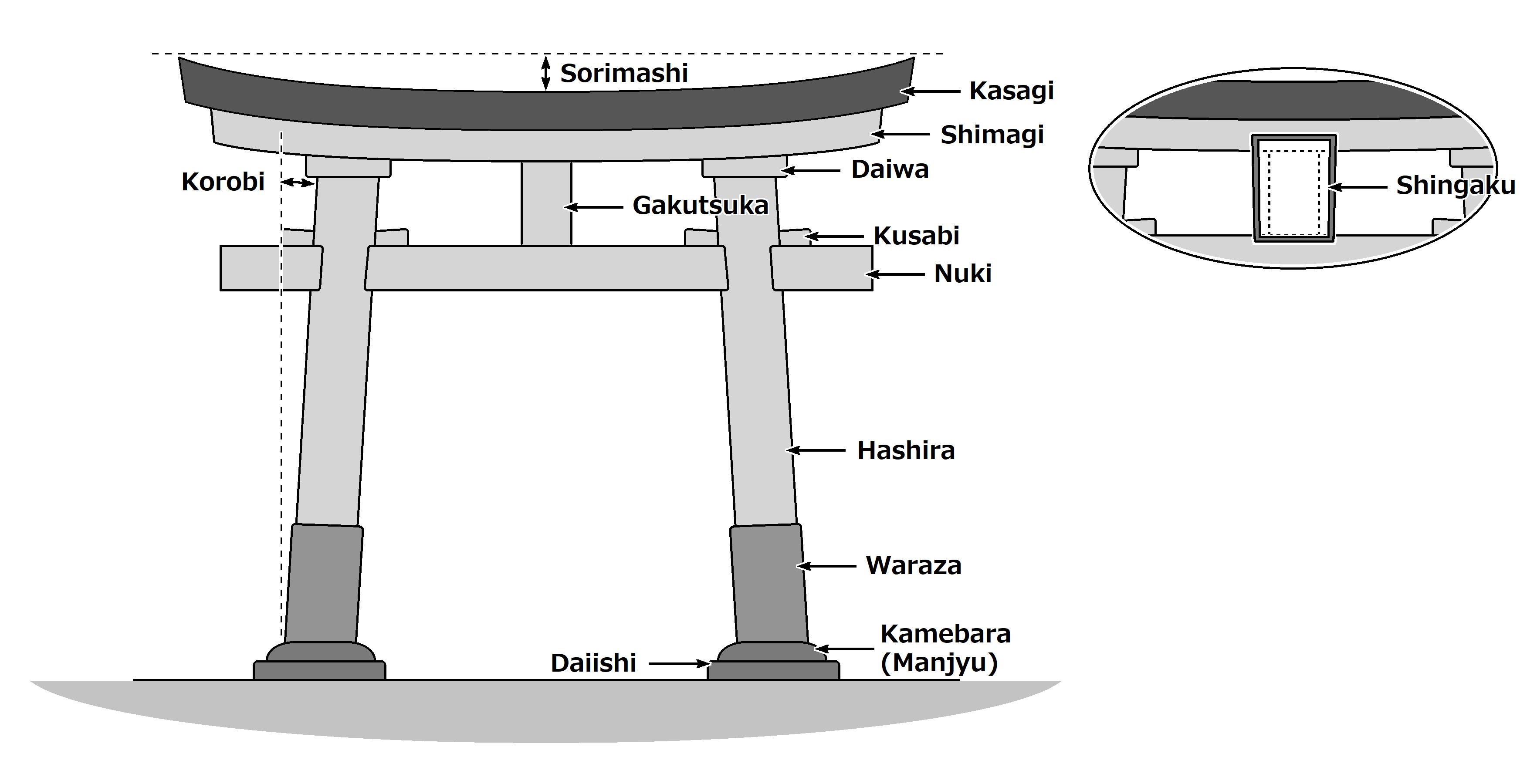 鳥居の基本構造(The Structures of Torii)